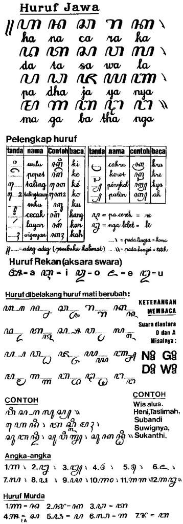 Aksara Jawa Kuno Perjalanan Cinta