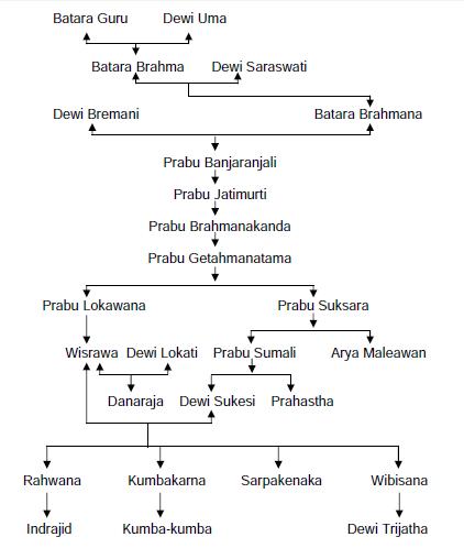 Silsilah-Rala-raja-Alengka